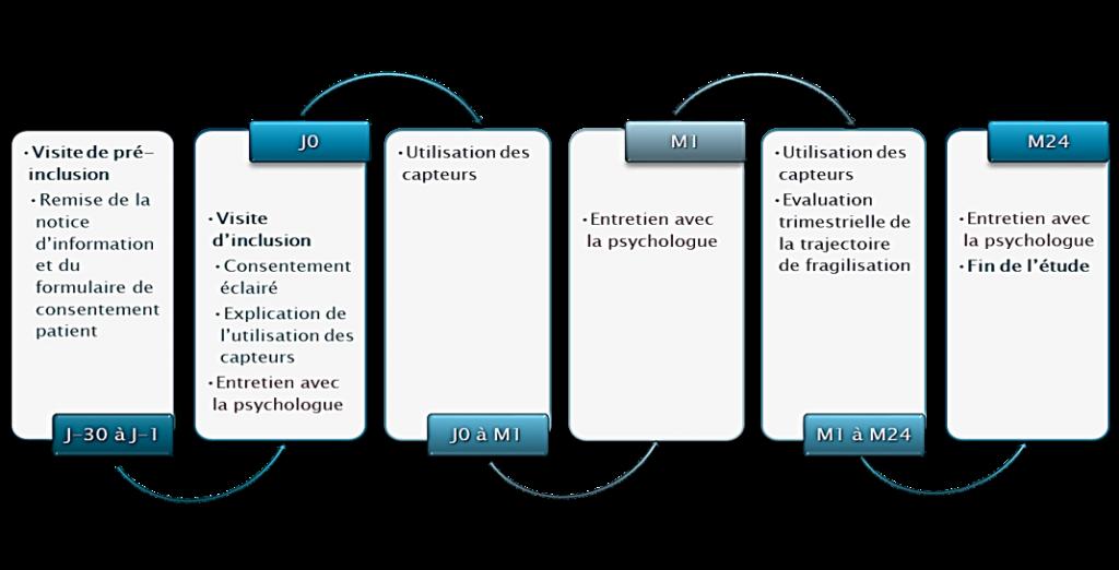 Recherche et Développement AZNETWORK : Projet ACCORDS protocole