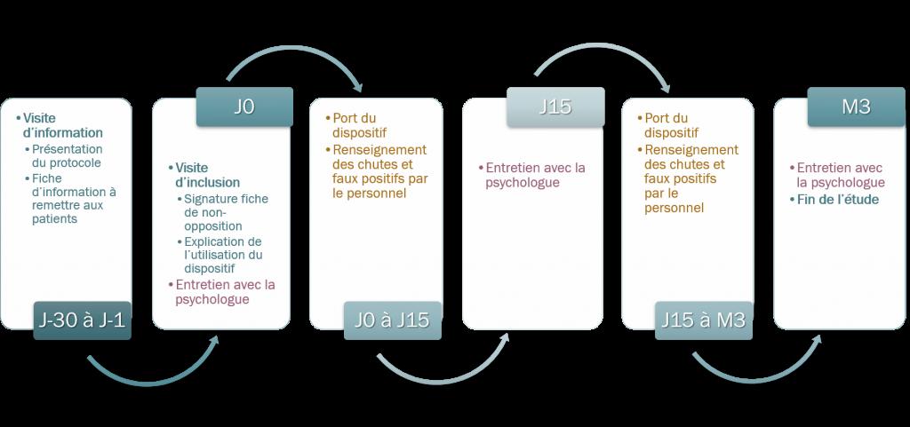Recherche et Développement AZNETWORK : Projet Silver@Home protocole EHPAD