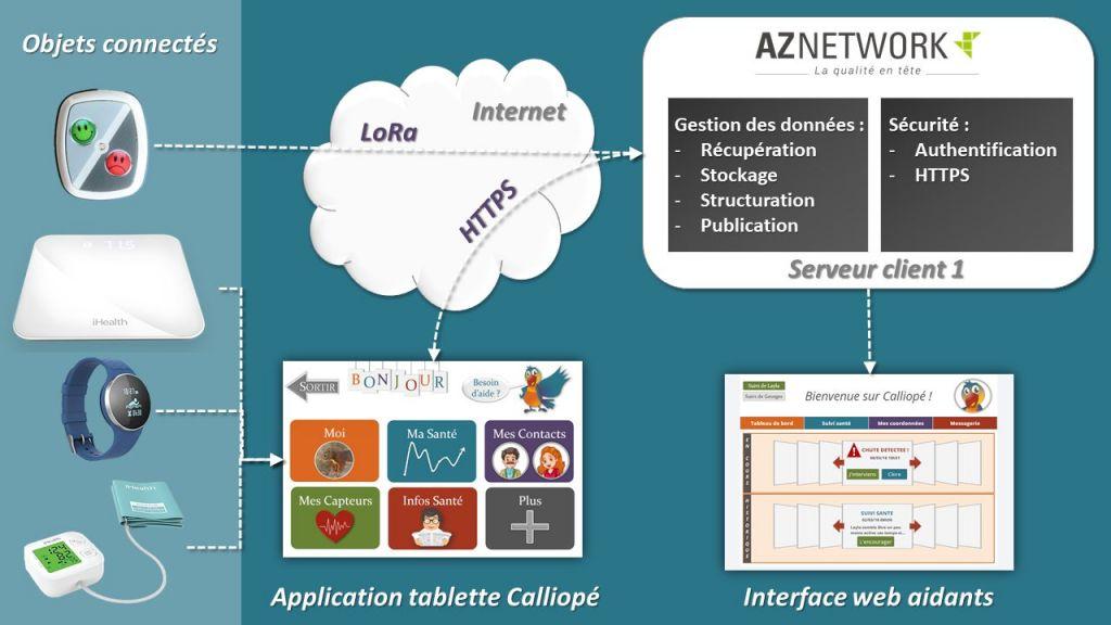 Recherche et Développement AZNETWORK : Visuel plateforme Calliopé